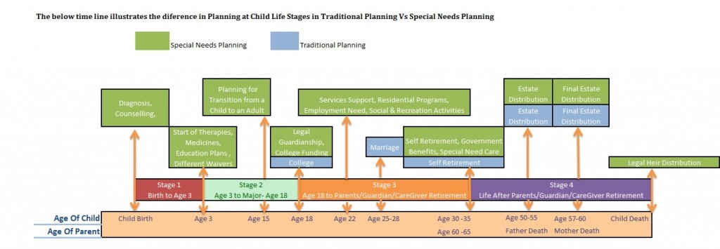 Life Stage Planning
