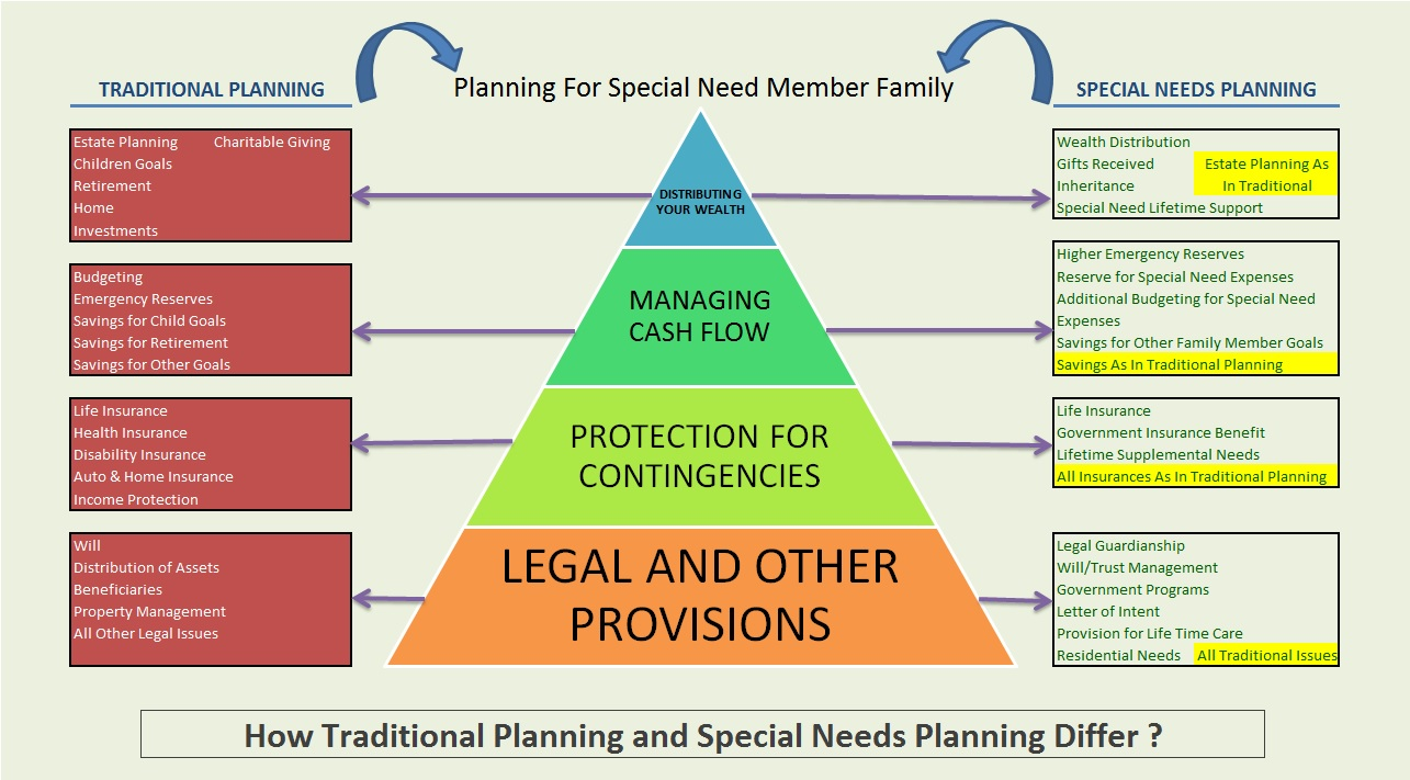 Estate Planning For Special Needs >> Special Needs Financial Planning Adds More To Traditional