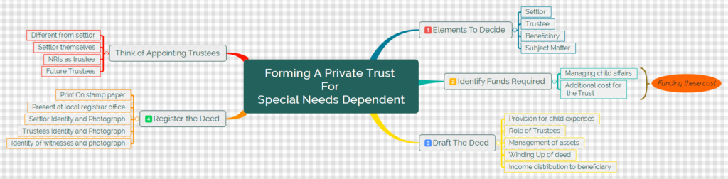 Steps To Form The Trust For Special Needs Dependent