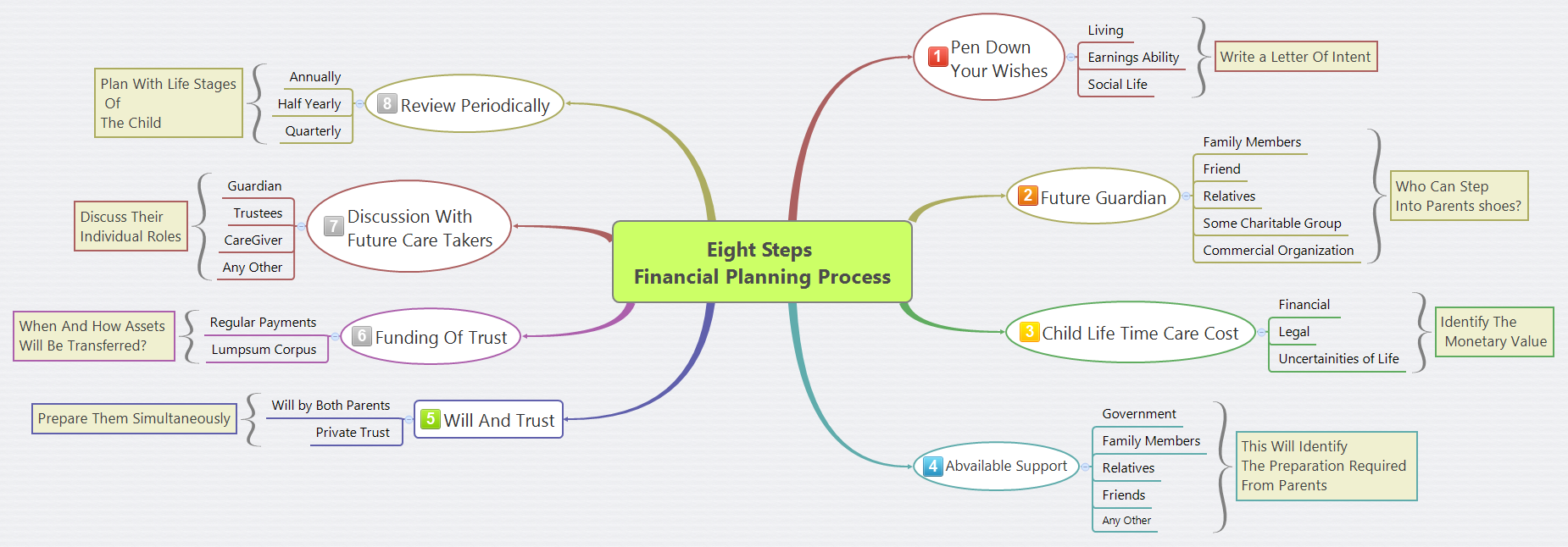 Eight-Steps-Financial-Planning-Process